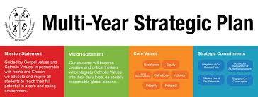 MYSP Consultation Process